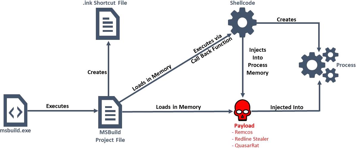Campaña de malware sin fichero utilizando Microsoft Build
